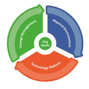 Graphic showing three pillars of a Hybrid Working strategy