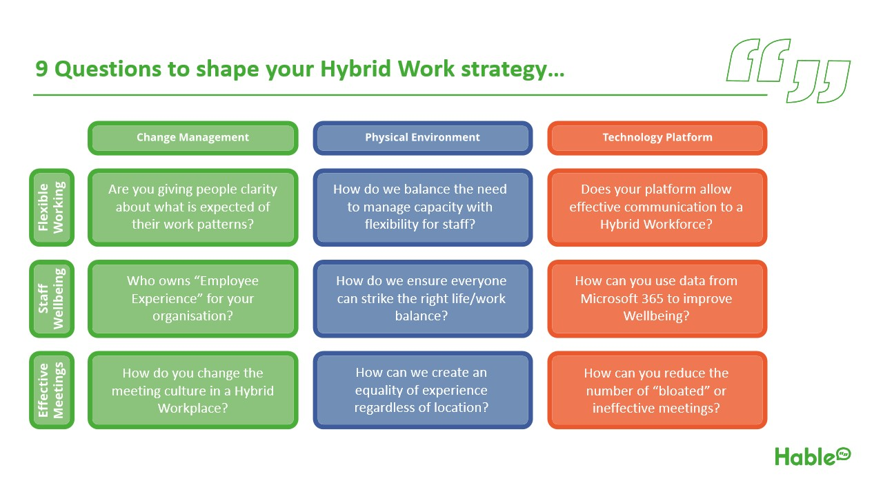 shape your hybrid working strategy guide